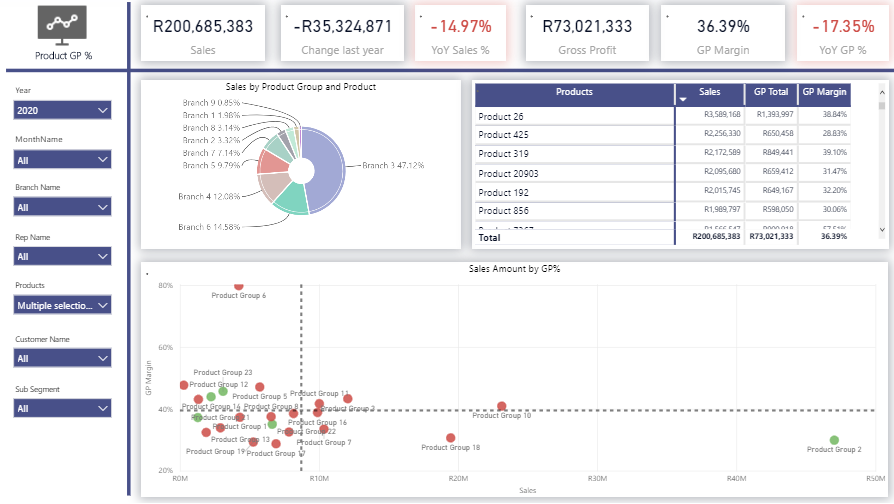 product analytics with power bi